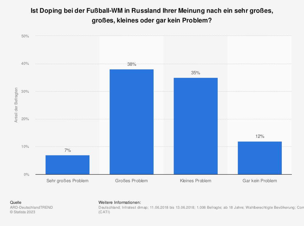 Statistik: Ist Doping bei der Fußball-WM in Russland Ihrer Meinung nach ein sehr großes, großes, kleines oder gar kein Problem? | Statista