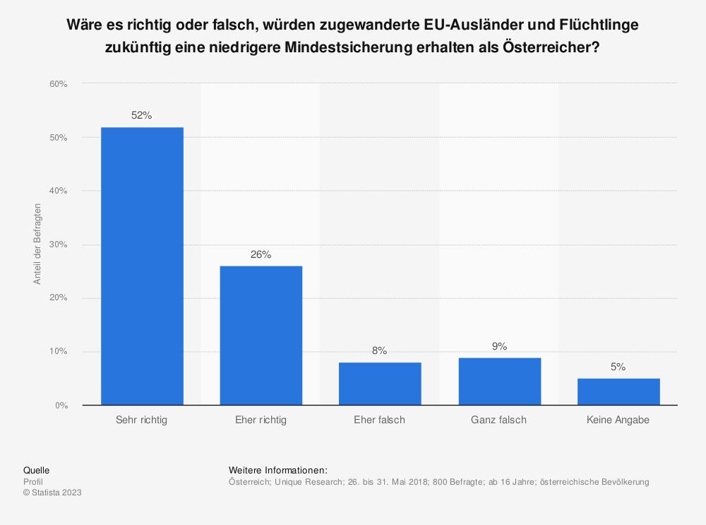 Statistik: Wäre es richtig oder falsch, würden zugewanderte EU-Ausländer und Flüchtlinge zukünftig eine niedrigere Mindestsicherung erhalten als Österreicher? | Statista