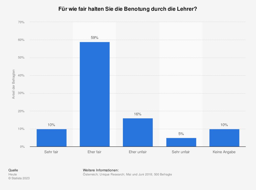 Statistik: Für wie fair halten Sie die Benotung durch die Lehrer? | Statista