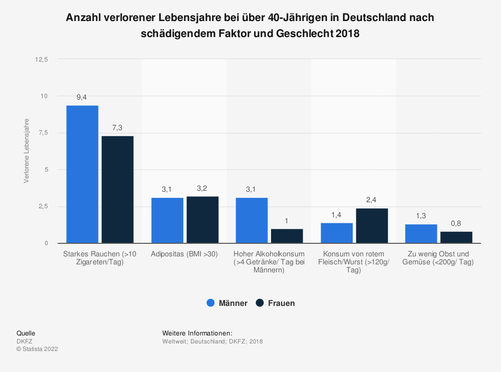 Statistik: Anzahl verlorener Lebensjahre bei über 40-Jährigen in Deutschland nach schädigendem Faktor und Geschlecht 2018 | Statista