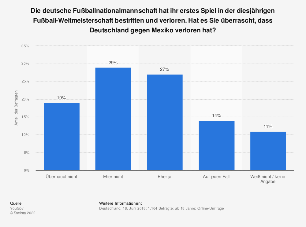 Statistik: Die deutsche Fußballnationalmannschaft hat ihr erstes Spiel in der diesjährigen Fußball-Weltmeisterschaft bestritten und verloren. Hat es Sie überrascht, dass Deutschland gegen Mexiko verloren hat? | Statista