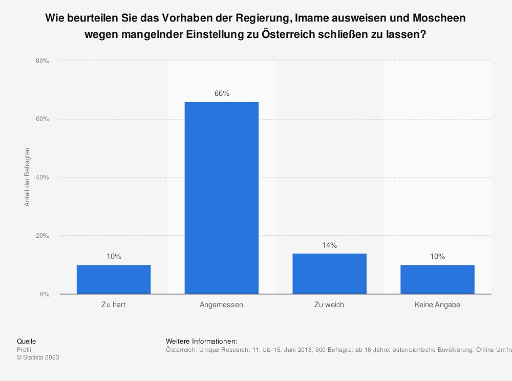 Statistik: Wie beurteilen Sie das Vorhaben der Regierung, Imame ausweisen und Moscheen wegen mangelnder Einstellung zu Österreich schließen zu lassen? | Statista
