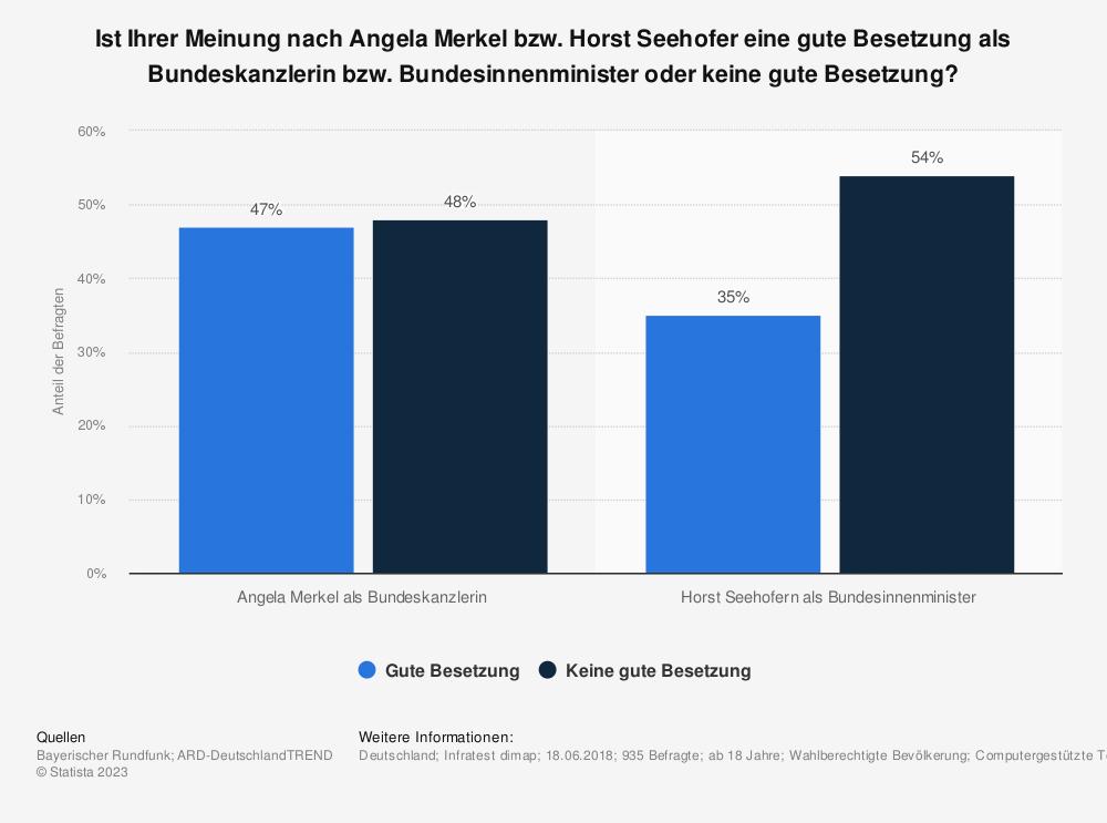 Statistik: Ist Ihrer Meinung nach Angela Merkel bzw. Horst Seehofer eine gute Besetzung als Bundeskanzlerin bzw. Bundesinnenminister oder keine gute Besetzung? | Statista