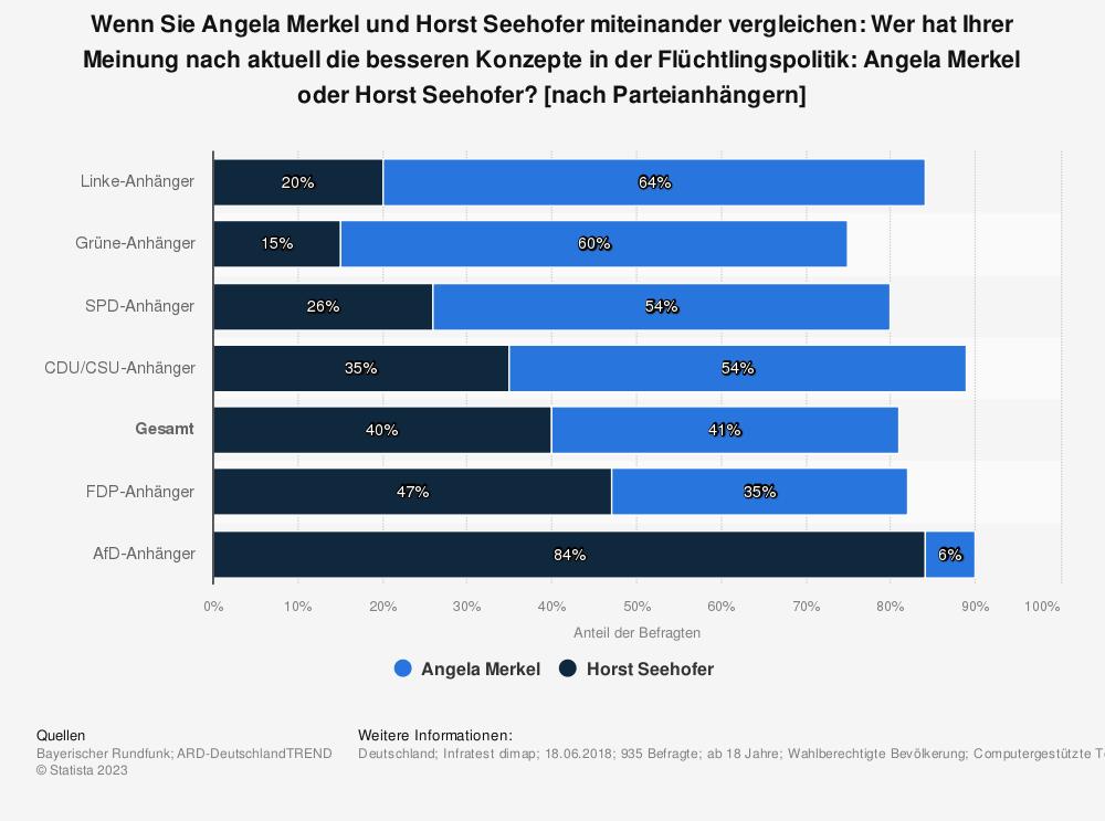 Statistik: Wenn Sie Angela Merkel und Horst Seehofer miteinander vergleichen: Wer hat Ihrer Meinung nach aktuell die besseren Konzepte in der Flüchtlingspolitik: Angela Merkel oder Horst Seehofer? [nach Parteianhängern] | Statista