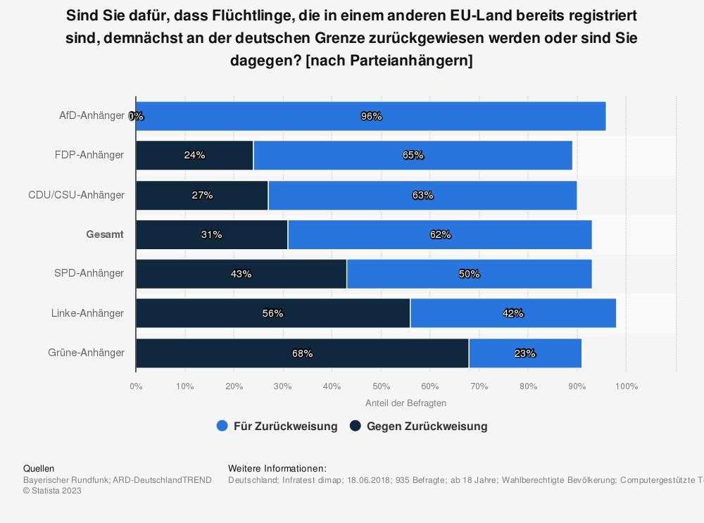 Statistik: Sind Sie dafür, dass Flüchtlinge, die in einem anderen EU-Land bereits registriert sind, demnächst an der deutschen Grenze zurückgewiesen werden oder sind Sie dagegen? [nach Parteianhängern] | Statista