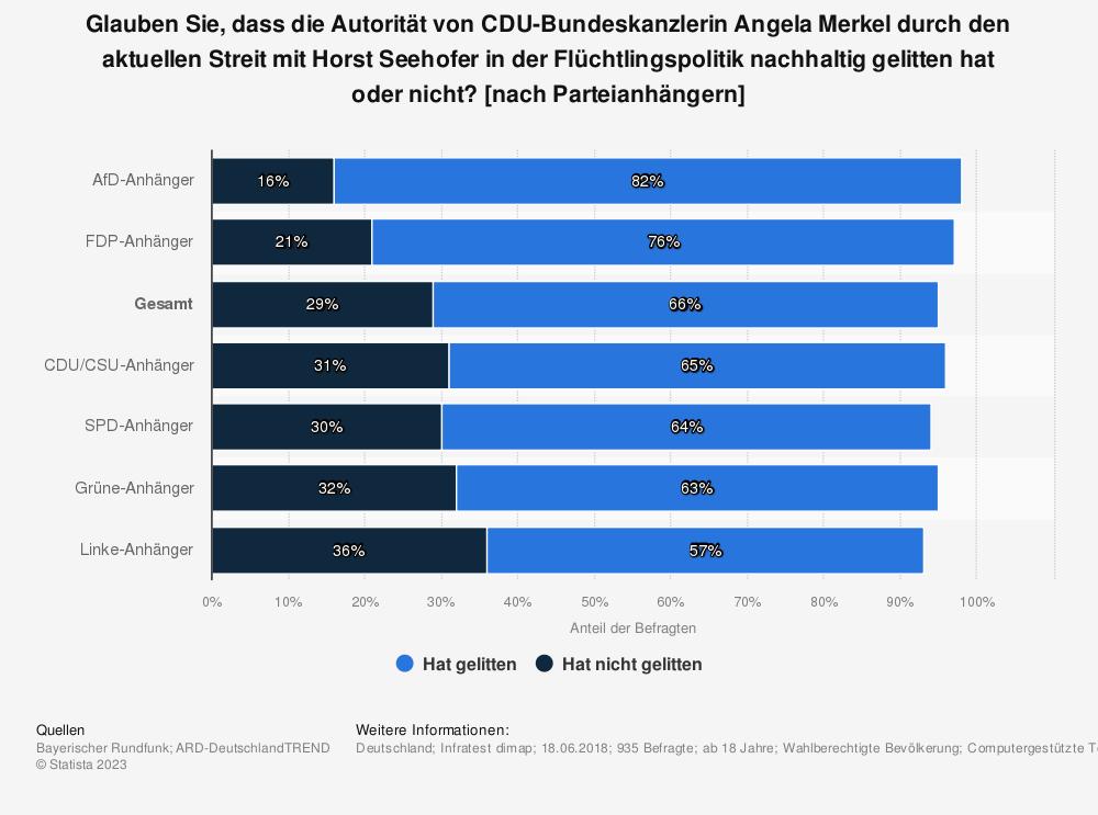 Statistik: Glauben Sie, dass die Autorität von CDU-Bundeskanzlerin Angela Merkel durch den aktuellen Streit mit Horst Seehofer in der Flüchtlingspolitik nachhaltig gelitten hat oder nicht? [nach Parteianhängern] | Statista