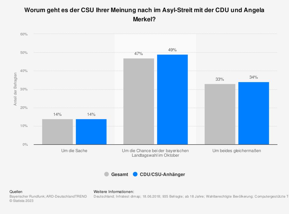 Statistik: Worum geht es der CSU Ihrer Meinung nach im Asyl-Streit mit der CDU und Angela Merkel? | Statista