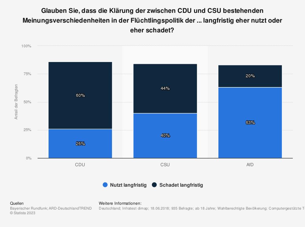 Statistik: Glauben Sie, dass die Klärung der zwischen CDU und CSU bestehenden Meinungsverschiedenheiten in der Flüchtlingspolitik der ... langfristig eher nutzt oder eher schadet?  | Statista