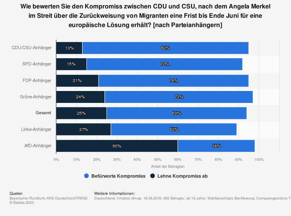 Statistik: Wie bewerten Sie den Kompromiss zwischen CDU und CSU, nach dem Angela Merkel im Streit über die Zurückweisung von Migranten eine Frist bis Ende Juni für eine europäische Lösung erhält? [nach Parteianhängern] | Statista