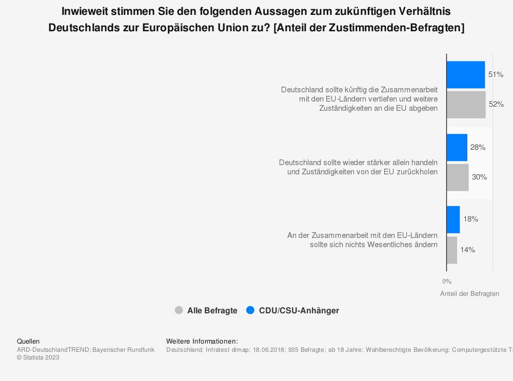 Statistik: Inwieweit stimmen Sie den folgenden Aussagen zum zukünftigen Verhältnis Deutschlands zur Europäischen Union zu? [Anteil der Zustimmenden-Befragten] | Statista