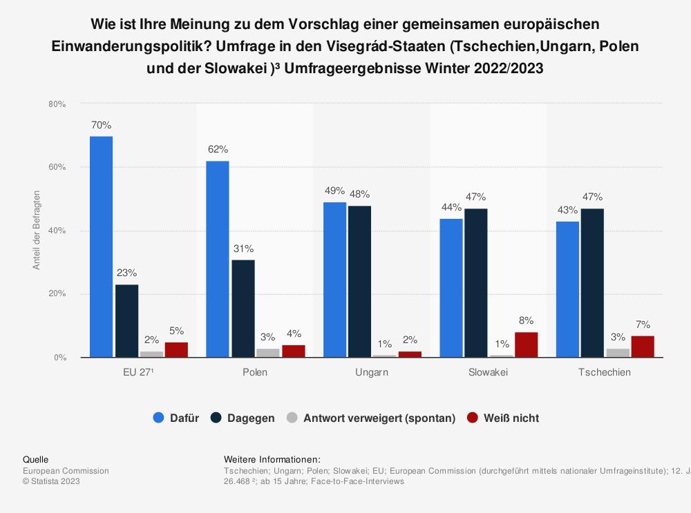Statistik: Wie ist Ihre Meinung zu dem Vorschlag einer gemeinsamen europäischen Einwanderungspolitik? Umfrage in den Visegrád-Staaten (Tschechien,Ungarn, Polen und der Slowakei )³ Umfrageergebnisse Sommer 2020 | Statista
