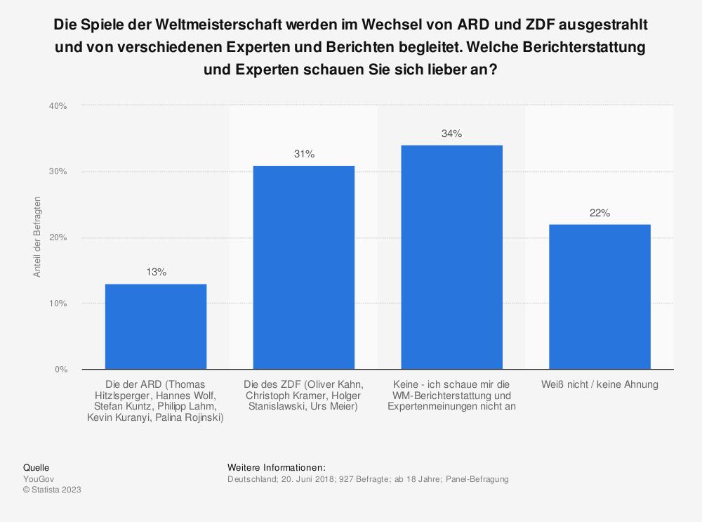 Statistik: Die Spiele der Weltmeisterschaft werden im Wechsel von ARD und ZDF ausgestrahlt und von verschiedenen Experten und Berichten begleitet. Welche Berichterstattung und Experten schauen Sie sich lieber an? | Statista