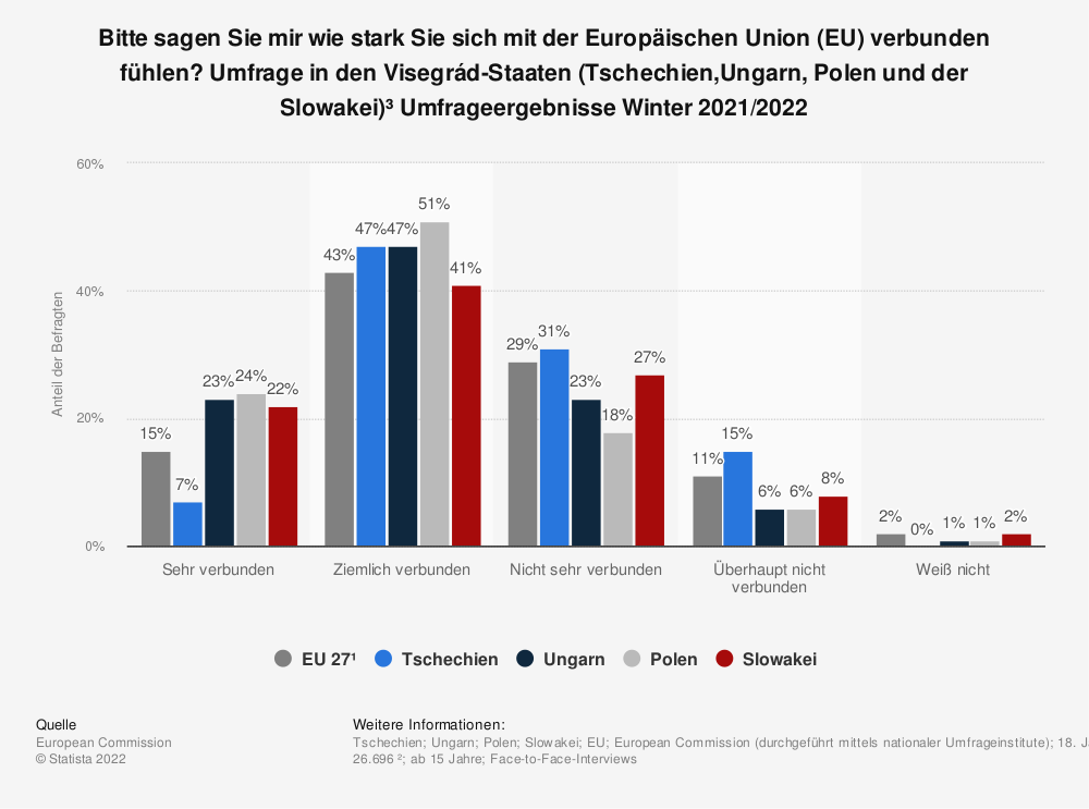 Statistik: Bitte sagen Sie mir wie stark Sie sich mit der Europäischen Union (EU) verbunden fühlen? Umfrage in den Visegrád-Staaten (Tschechien,Ungarn, Polen und der Slowakei)³ Umfrageergebnisse Winter 2021 | Statista