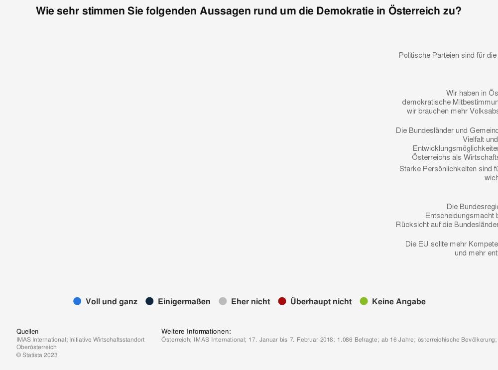Statistik: Wie sehr stimmen Sie folgenden Aussagen rund um die Demokratie in Österreich zu? | Statista