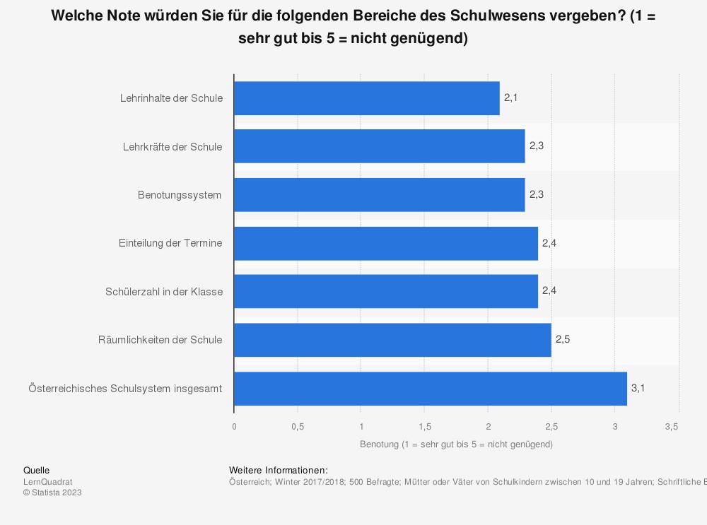 Statistik: Welche Note würden Sie für die folgenden Bereiche des Schulwesens vergeben? (1 = sehr gut bis 5 = nicht genügend) | Statista