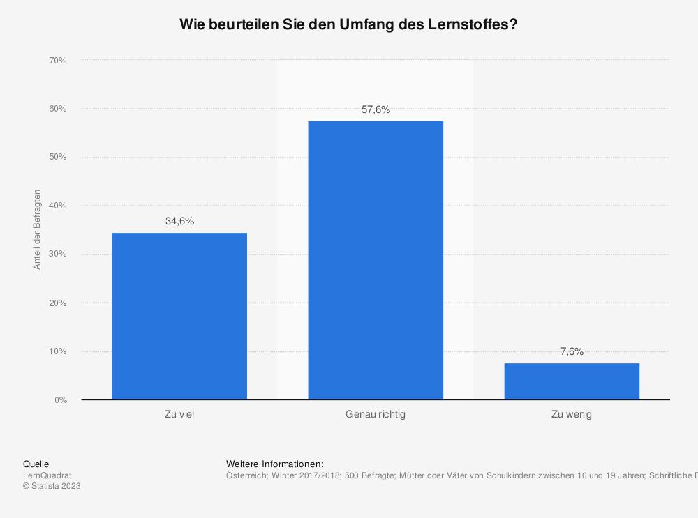Statistik: Wie beurteilen Sie den Umfang des Lernstoffes? | Statista