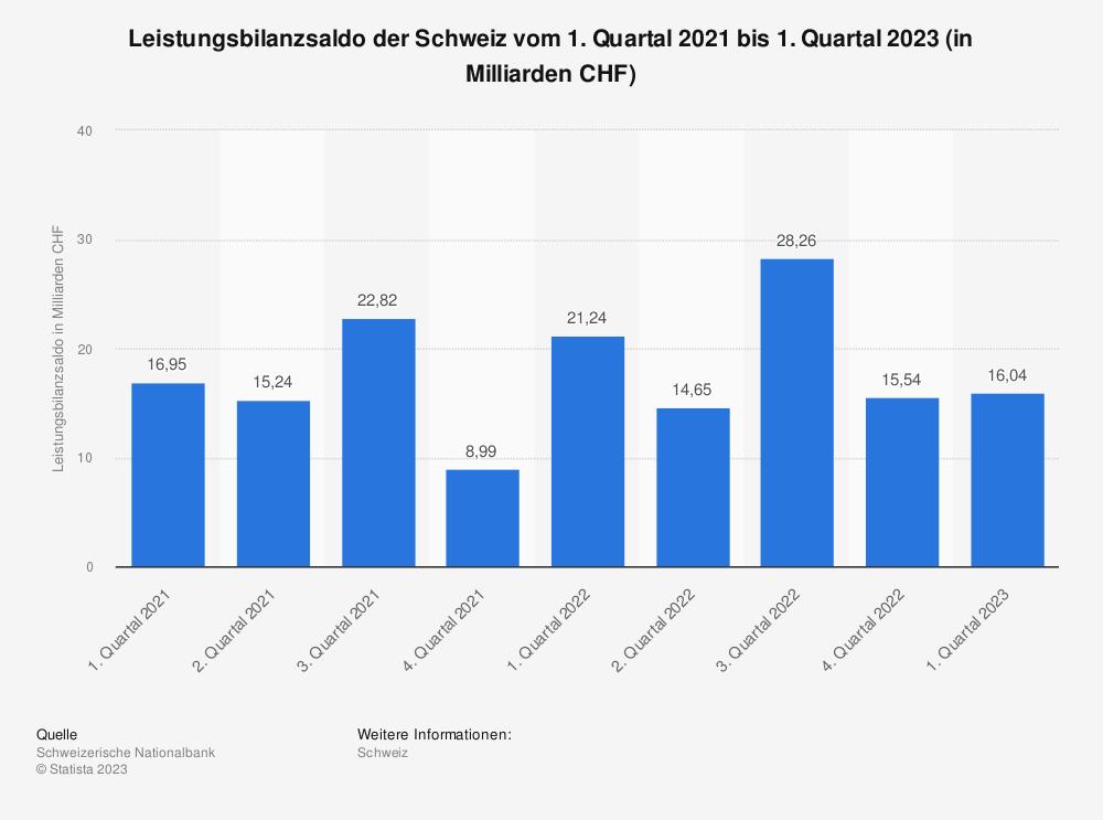 Statistik: Leistungsbilanzsaldo der Schweiz vom 1. Quartal 2018 bis zum 1. Quartal 2019 (in Milliarden CHF) | Statista