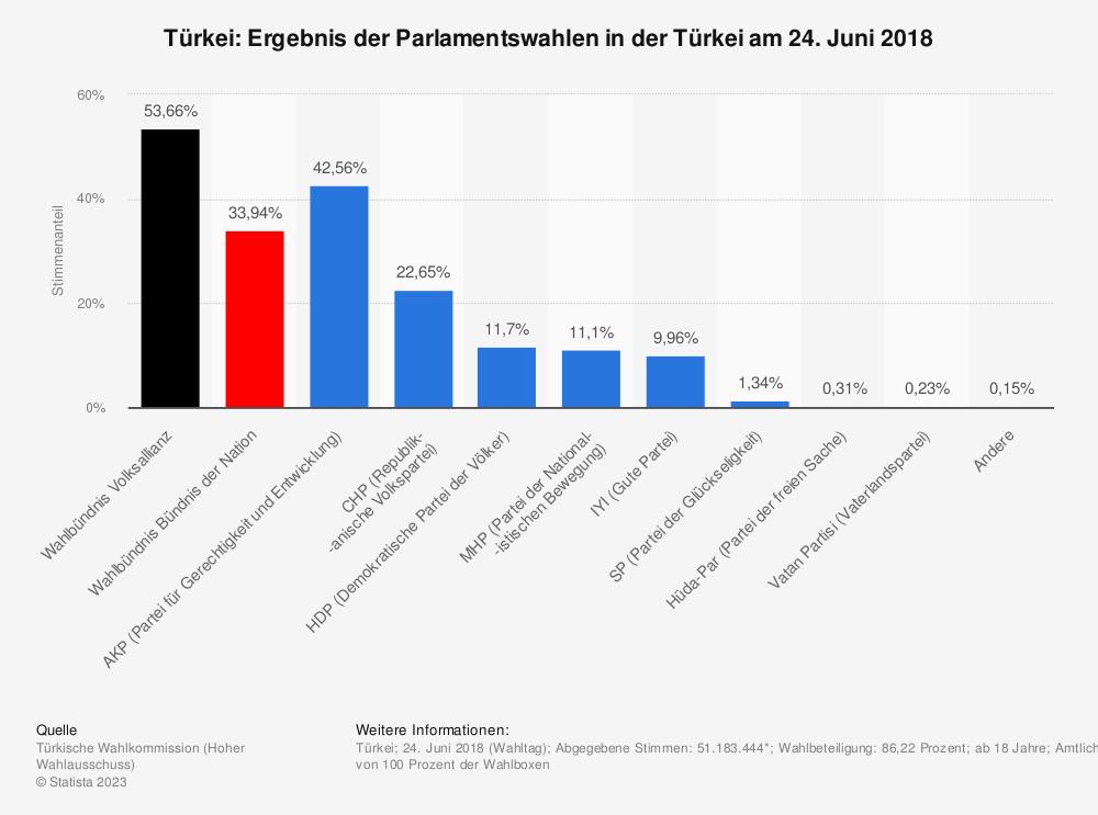 Statistik: Türkei: Ergebnis der Parlamentswahlen in der Türkei am 24. Juni 2018 | Statista