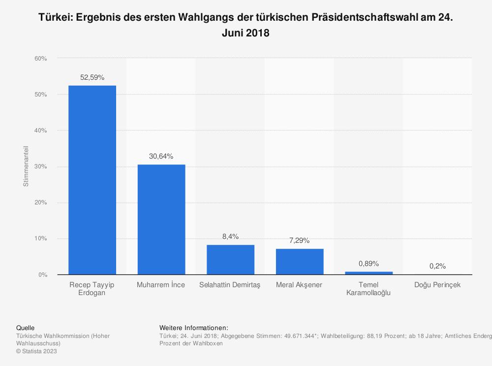 Statistik: Türkei: Ergebnis des ersten Wahlgangs der türkischen Präsidentschaftswahl am 24. Juni 2018 | Statista