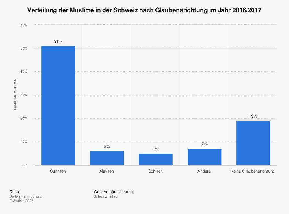 Statistik: Verteilung der Muslime in der Schweiz nach Glaubensrichtung im Jahr 2016/2017 | Statista