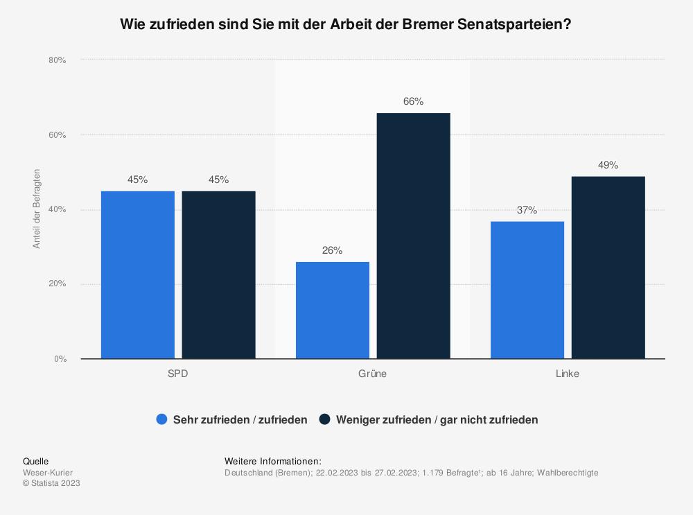 Statistik: Wie zufrieden sind Sie mit der Arbeit der Bremer Senatsparteien? | Statista