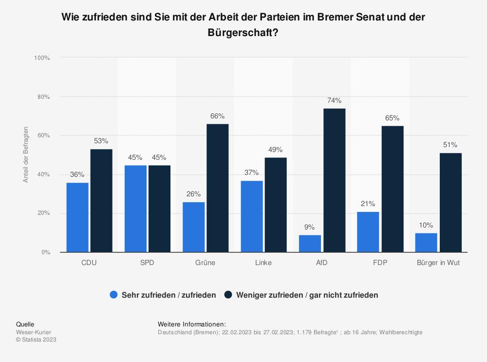 Statistik: Wie zufrieden sind Sie mit der Arbeit der Parteien im Bremer Senat und der Bürgerschaft? | Statista