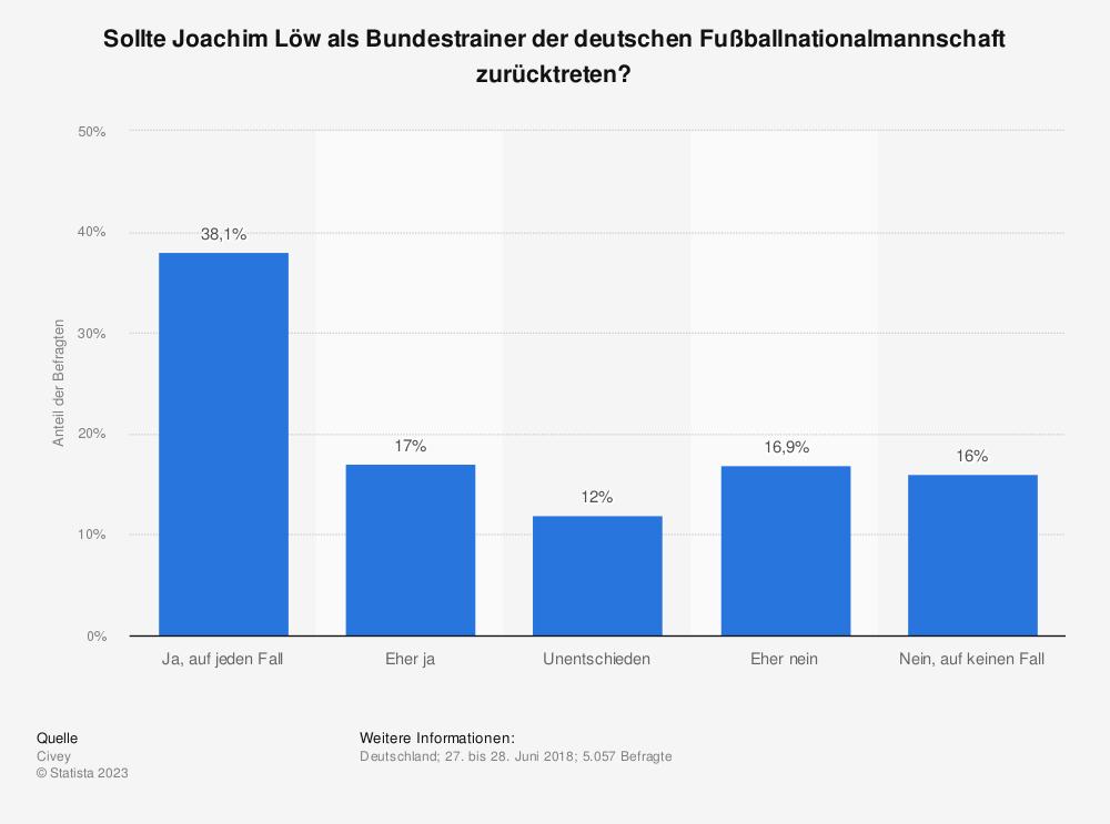 Statistik: Sollte Joachim Löw als Bundestrainer der deutschen Fußballnationalmannschaft zurücktreten? | Statista