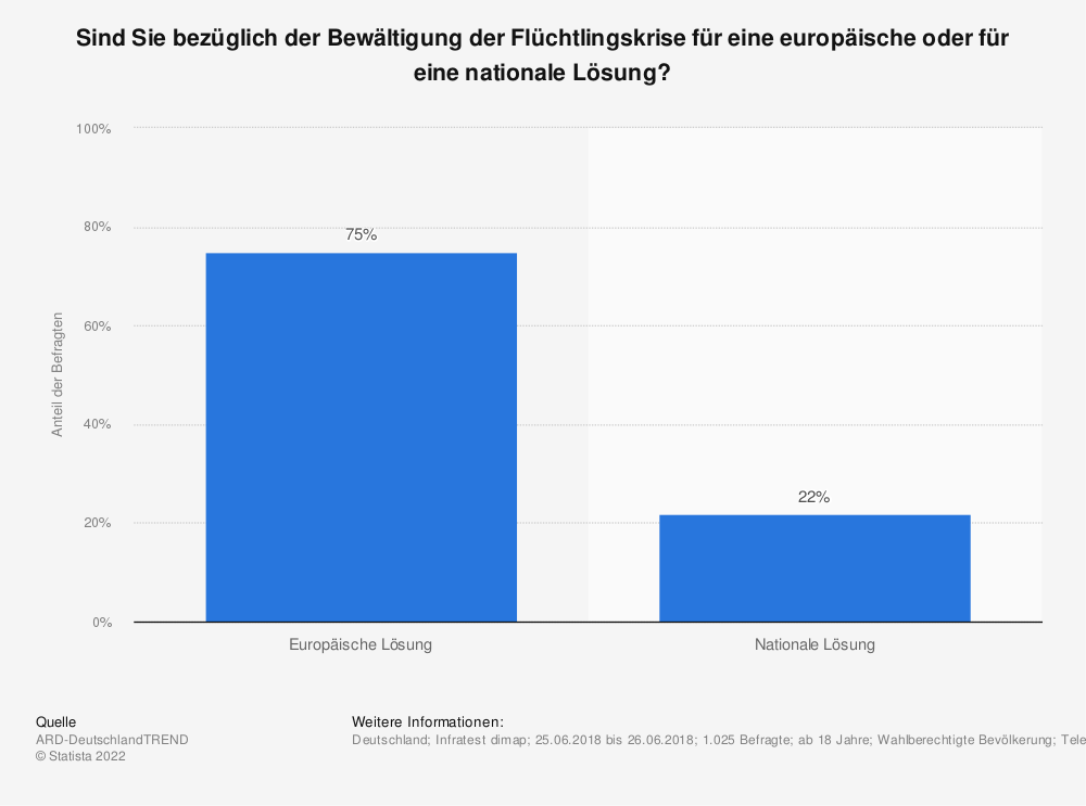 Statistik: Sind Sie bezüglich der Bewältigung der Flüchtlingskrise für eine europäische oder für eine nationale Lösung? | Statista