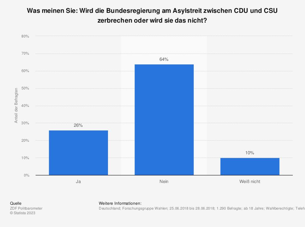 Statistik: Was meinen Sie: Wird die Bundesregierung am Asylstreit zwischen CDU und CSU zerbrechen oder wird sie das nicht?     Statista
