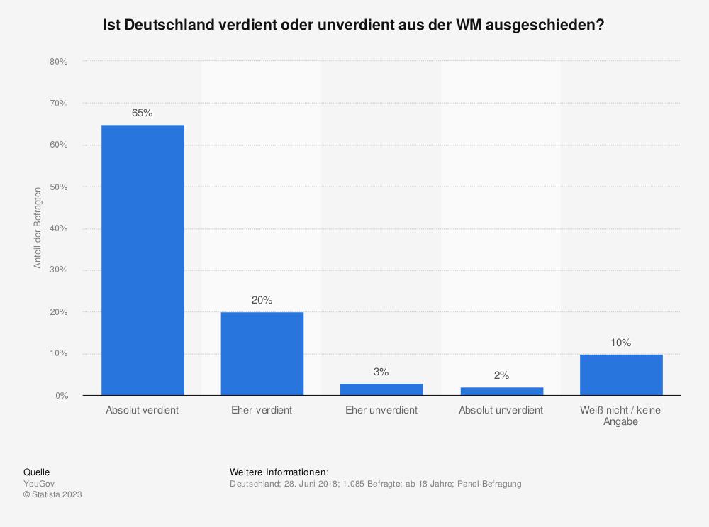 Statistik: Ist Deutschland verdient oder unverdient aus der WM ausgeschieden? | Statista