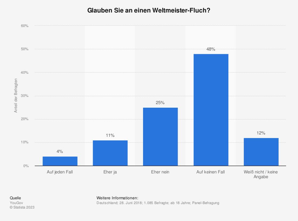 Statistik: Glauben Sie an einen Weltmeister-Fluch? | Statista