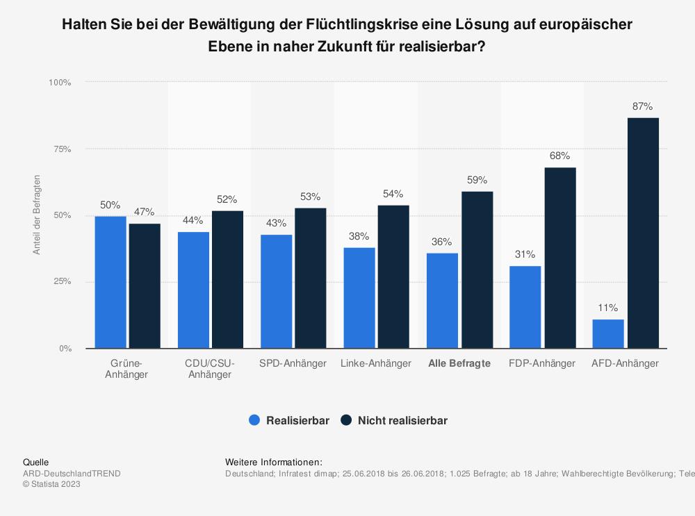 Statistik: Halten Sie bei der Bewältigung der Flüchtlingskrise eine Lösung auf europäischer Ebene in naher Zukunft für realisierbar? | Statista