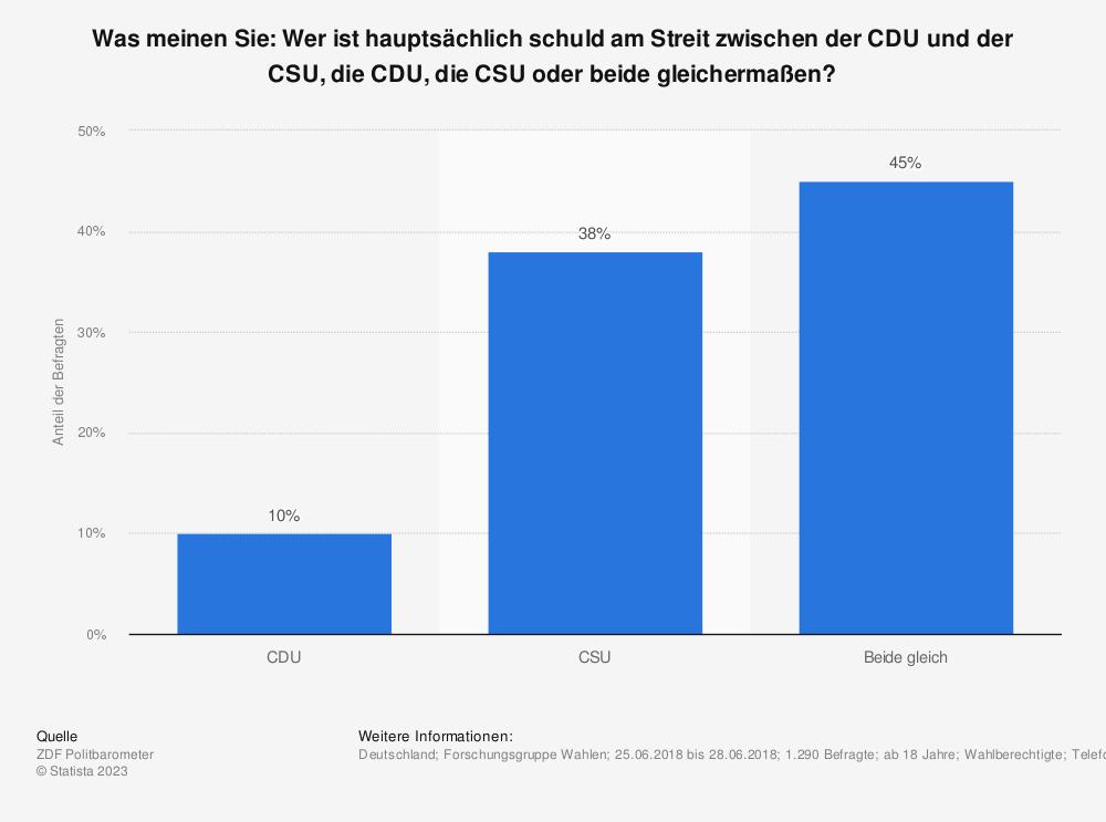 Statistik: Was meinen Sie: Wer ist hauptsächlich schuld am Streit zwischen der CDU und der CSU, die CDU, die CSU oder beide gleichermaßen?   | Statista