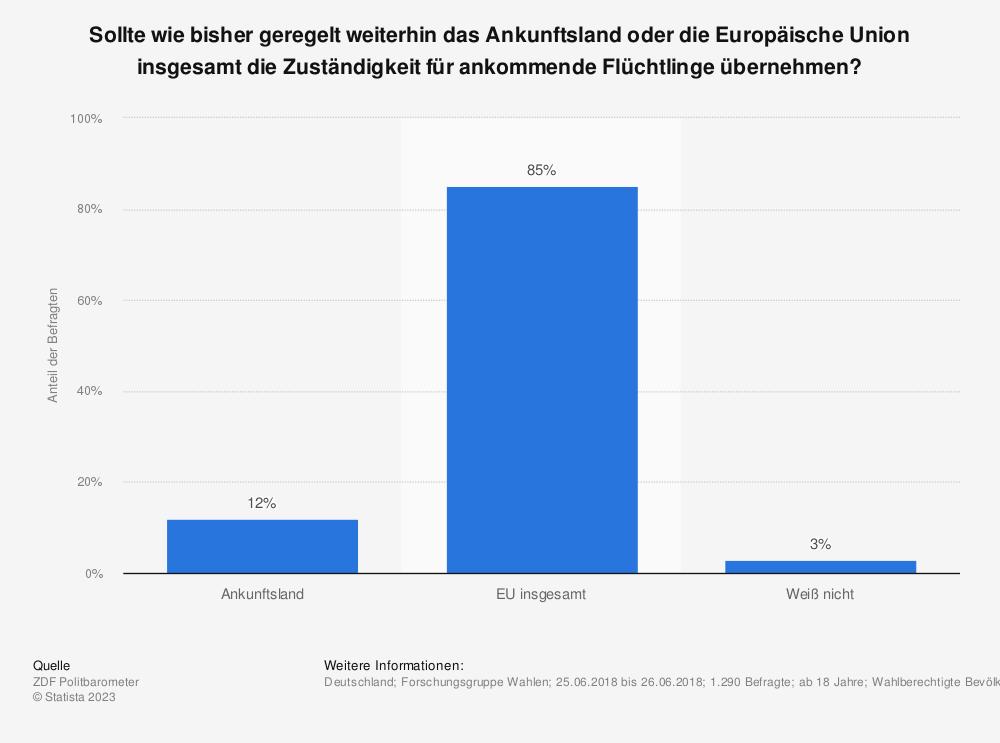 Statistik: Sollte wie bisher geregelt weiterhin das Ankunftsland oder die Europäische Union insgesamt die Zuständigkeit für ankommende Flüchtlinge übernehmen?  | Statista