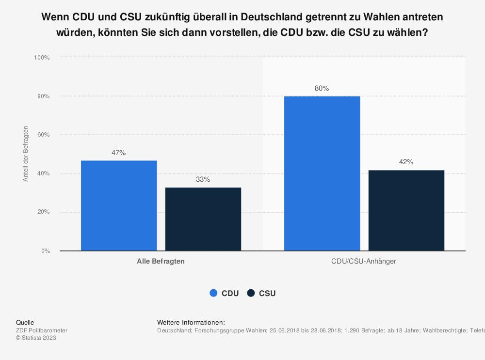 Statistik: Wenn CDU und CSU zukünftig überall in Deutschland getrennt zu Wahlen antreten würden, könnten Sie sich dann vorstellen, die CDU bzw. die CSU zu wählen?  | Statista