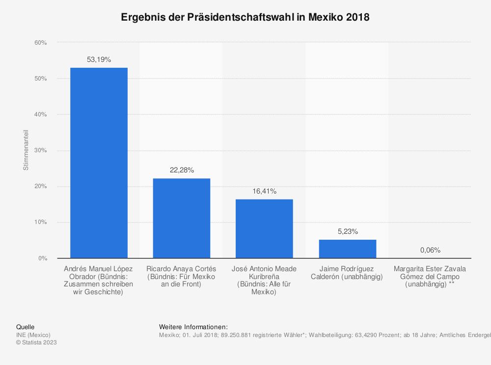 Statistik: Ergebnis der Präsidentschaftswahl in Mexiko 2018 | Statista
