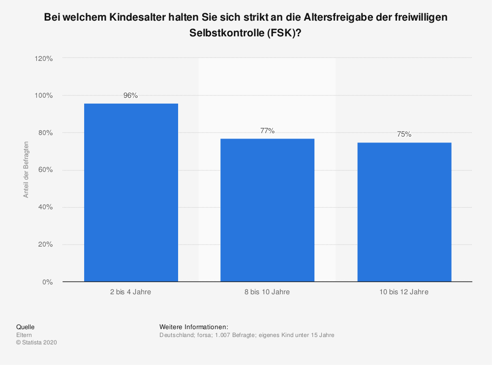 Statistik: Bei welchem Kindesalter halten Sie sich strikt an die Altersfreigabe der freiwilligen Selbstkontrolle (FSK)? | Statista