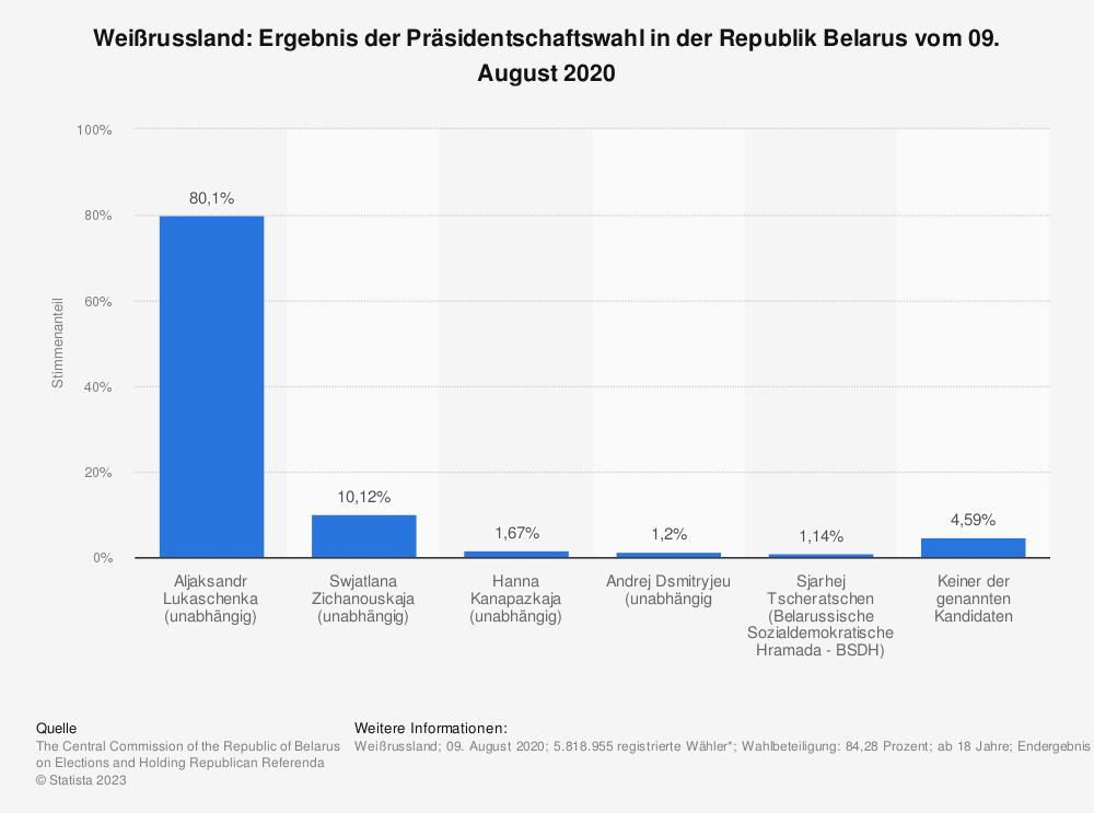 Statistik: Weißrussland: Ergebnis der Präsidentschaftswahl in der Republik Belarus vom 09. August 2020  | Statista