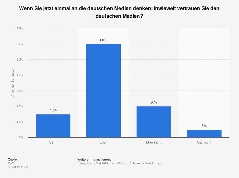 Statistik: Wenn Sie jetzt einmal an die deutschen Medien denken: Inwieweit vertrauen Sie den deutschen Medien? | Statista