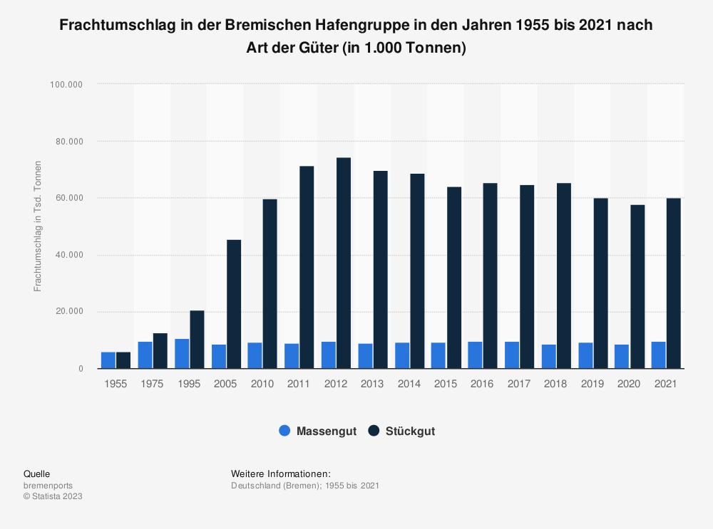 Statistik: Frachtumschlag in der Bremischen Hafengruppe in den Jahren 1955 bis 2018 nach Art der Güter (in 1.000 Tonnen) | Statista