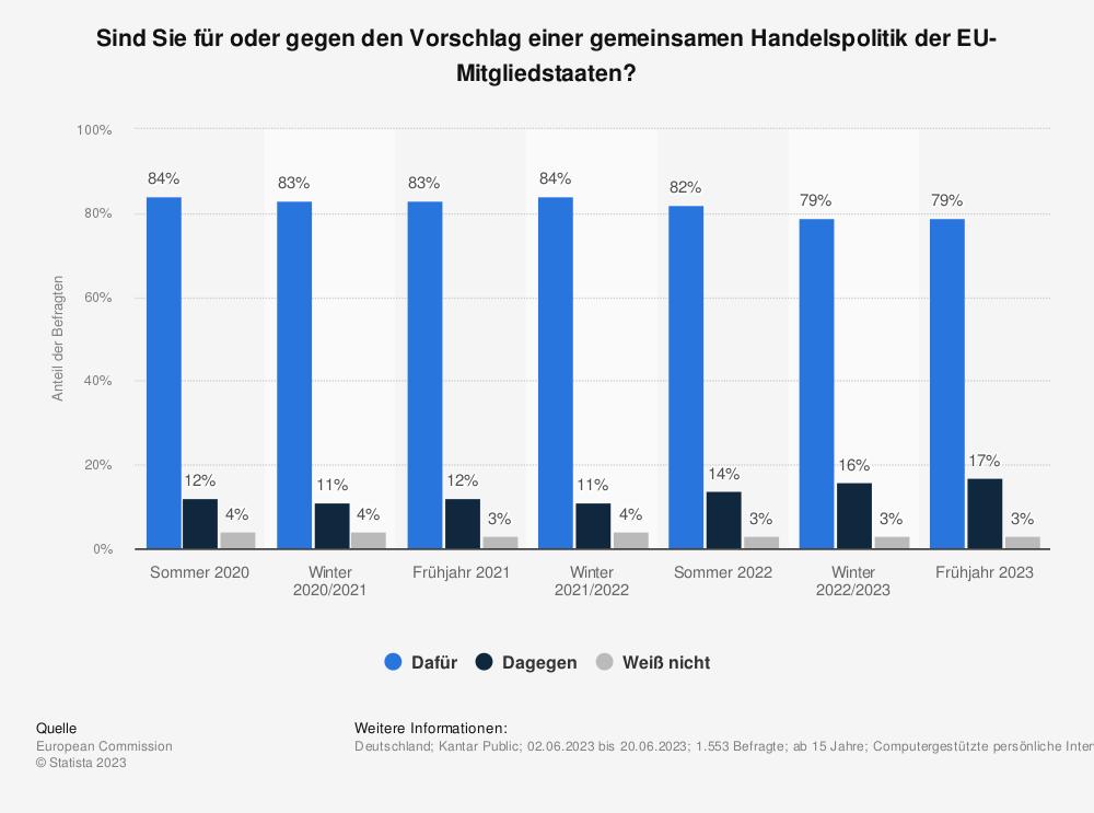 Statistik: Sind Sie für oder gegen den Vorschlag einer gemeinsamen Handelspolitik der EU-Mitgliedstaaten? | Statista