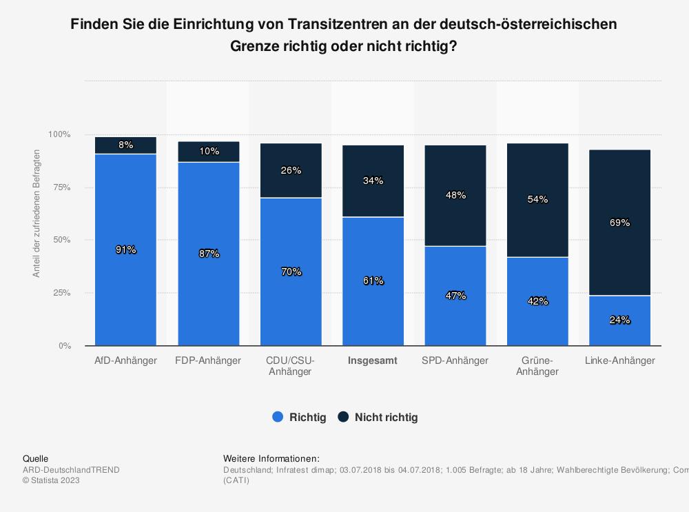 Statistik: Finden Sie die Einrichtung von Transitzentren an der deutsch-österreichischen Grenze richtig oder nicht richtig? | Statista