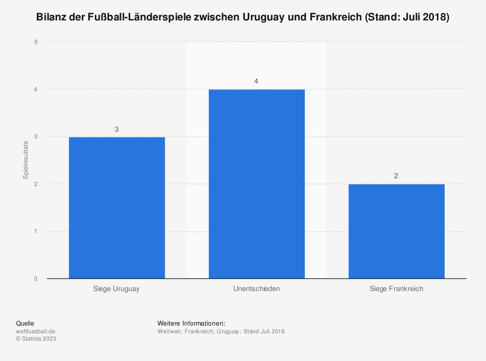 Statistik: Bilanz der Fußball-Länderspiele zwischen Uruguay und Frankreich (Stand: Juli 2018) | Statista