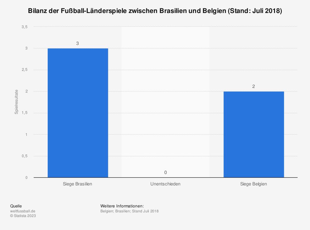 Statistik: Bilanz der Fußball-Länderspiele zwischen Brasilien und Belgien (Stand: Juli 2018) | Statista
