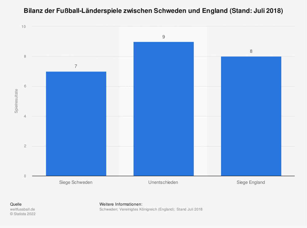 Statistik: Bilanz der Fußball-Länderspiele zwischen Schweden und England (Stand: Juli 2018) | Statista