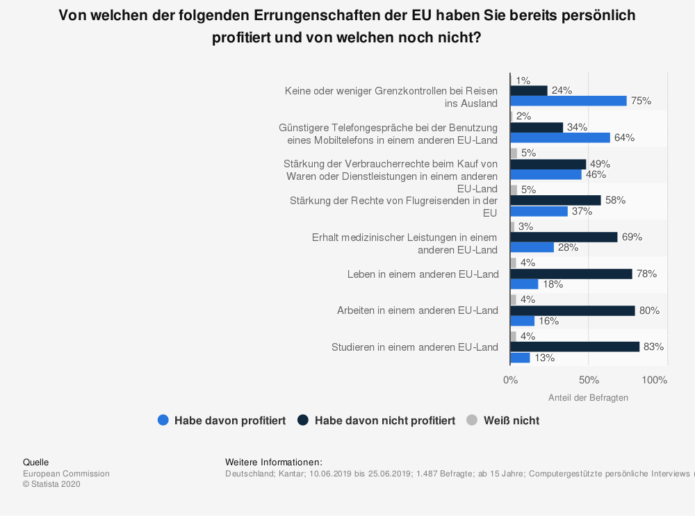 Statistik: Von welchen der folgenden Errungenschaften der EU haben Sie bereits persönlich profitiert und von welchen noch nicht? | Statista
