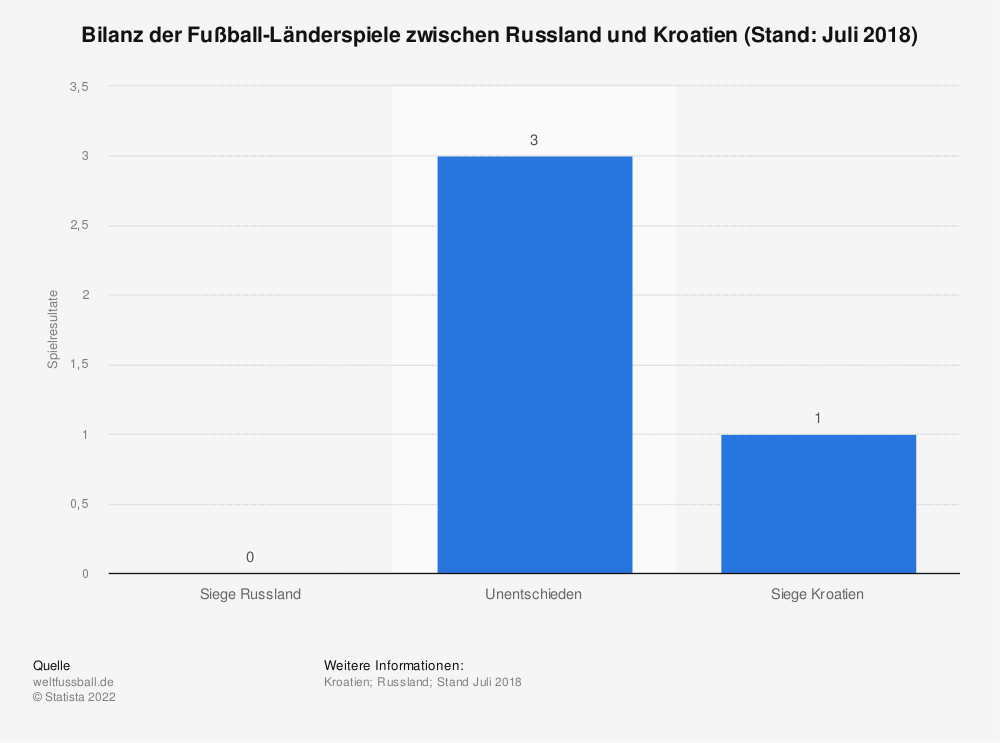 Statistik: Bilanz der Fußball-Länderspiele zwischen Russland und Kroatien (Stand: Juli 2018) | Statista