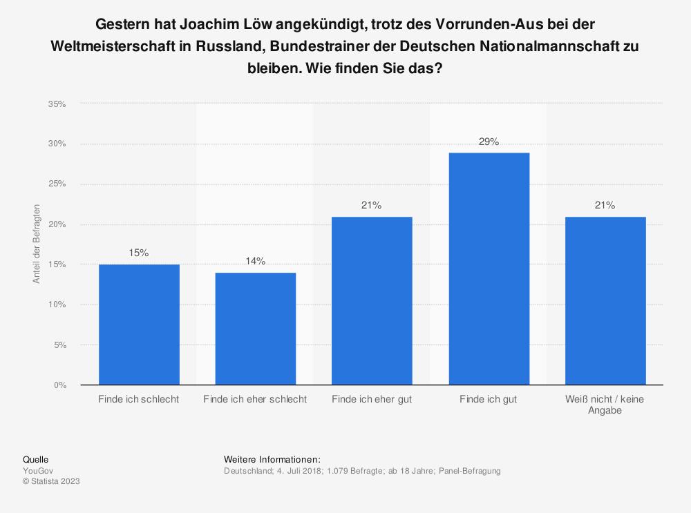 Statistik: Gestern hat Joachim Löw angekündigt, trotz des Vorrunden-Aus bei der Weltmeisterschaft in Russland, Bundestrainer der Deutschen Nationalmannschaft zu bleiben. Wie finden Sie das? | Statista