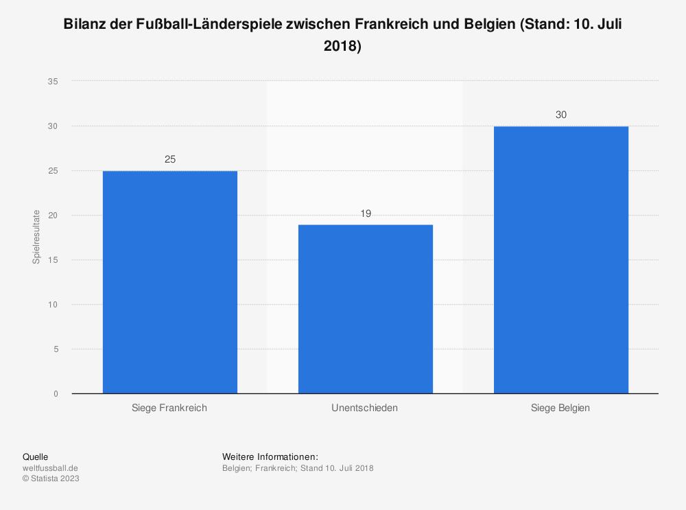 Statistik: Bilanz der Fußball-Länderspiele zwischen Frankreich und Belgien (Stand: 10. Juli 2018) | Statista