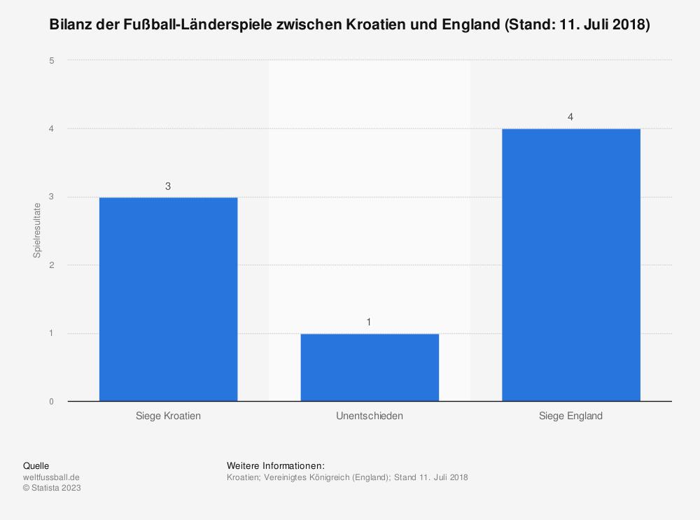 Statistik: Bilanz der Fußball-Länderspiele zwischen Kroatien und England (Stand: 11. Juli 2018) | Statista